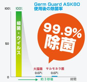 2. 強力除菌効果 Germ Guard  ASK80