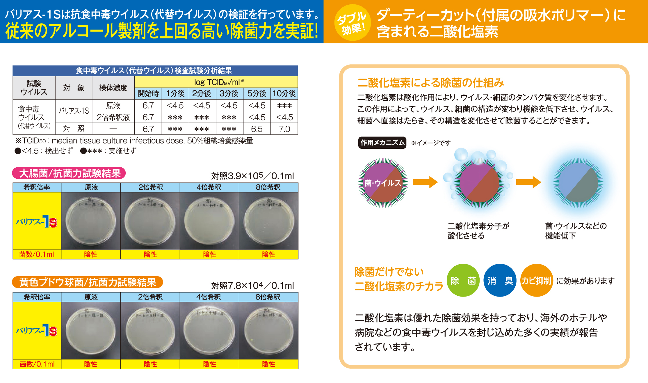 試験分析結果 食品添加物 除菌剤「バリアス-1S」説明