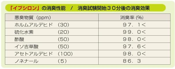 空気清浄効果 柿渋エキス配合 フローリングWAX「イプシロン」