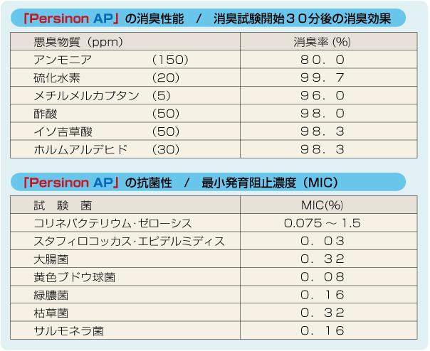 「Persinon AP」の消臭性能 あらゆるニオイの成分を分解!